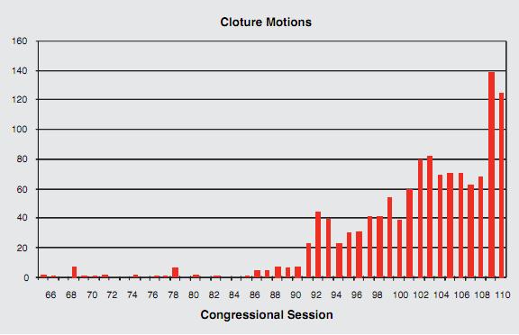 filibuster chart